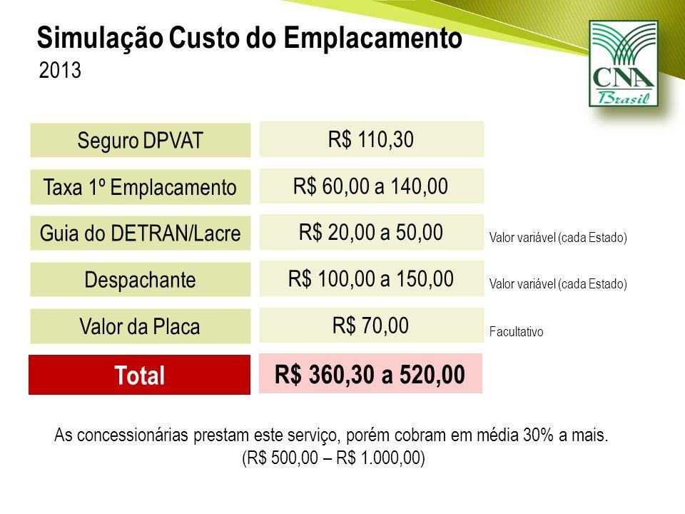 Seguro DPVAT Simulação Custo do Emplacamento 2013 R$ 110,30 Taxa 1º Emplacamento R$ 60,00 a 140,00 Guia do DETRAN/Lacre R$ 20,00 a 50,00 Despachante R$ 100,00 a 150,00 Valor da Placa R$ 70,00 Total R$ 360,30 a 520,00 Valor variável (cada Estado) Facultativo As concessionárias prestam este serviço, porém cobram em média 30% a mais.