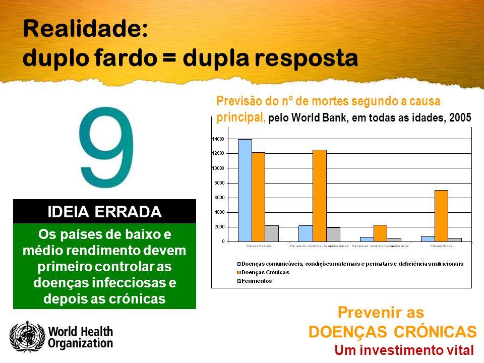Realidade: duplo fardo = dupla resposta Um investimento vital Prevenir as DOENÇAS CRÓNICAS Os países de baixo e médio rendimento devem primeiro controlar as doenças infecciosas e depois as crónicas IDEIA ERRADA Previsão do nº de mortes segundo a causa principal, pelo World Bank, em todas as idades, 2005