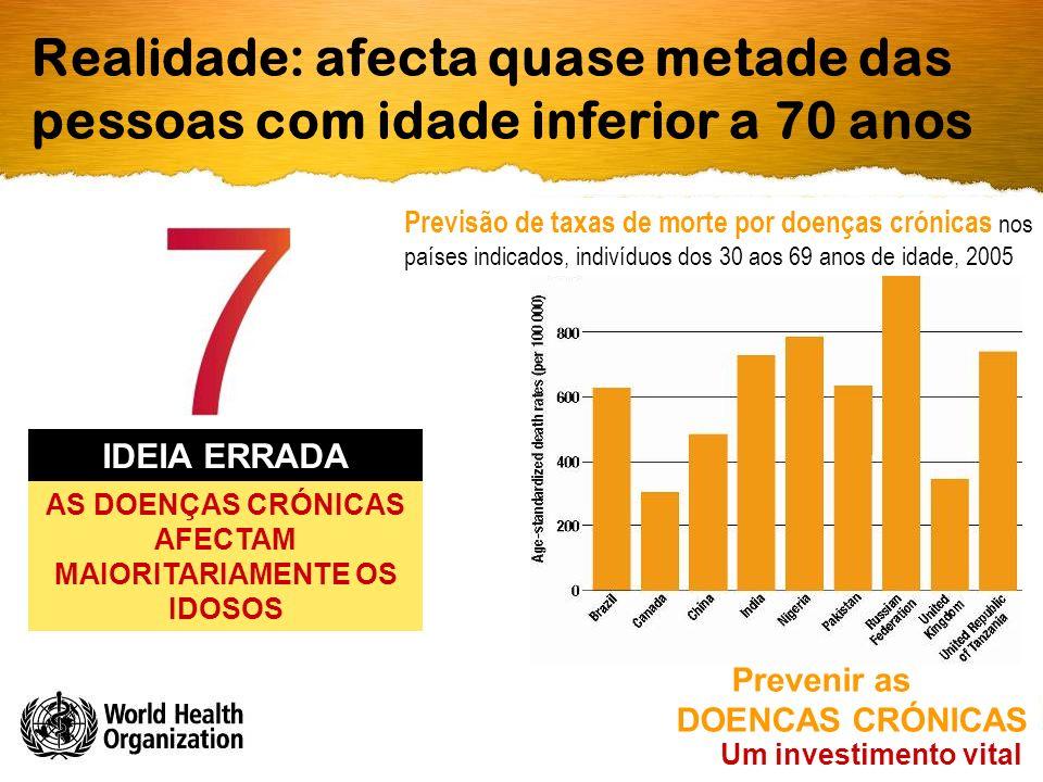 Prevenir as DOENÇAS CRÓNICAS Realidade: afecta quase metade das pessoas com idade inferior a 70 anos Um investimento vital AS DOENÇAS CRÓNICAS AFECTAM MAIORITARIAMENTE OS IDOSOS IDEIA ERRADA Previsão de taxas de morte por doenças crónicas nos países indicados, indivíduos dos 30 aos 69 anos de idade, 2005