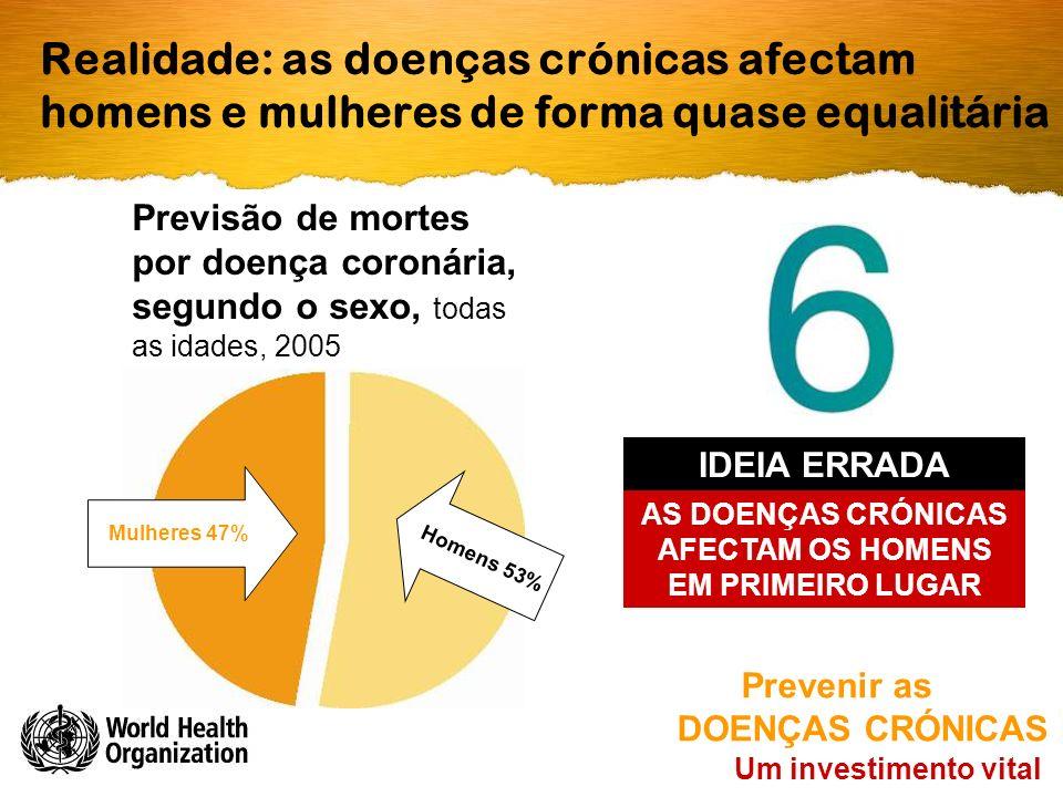Realidade: as doenças crónicas afectam homens e mulheres de forma quase equalitária Um investimento vital Prevenir as DOENÇAS CRÓNICAS AS DOENÇAS CRÓNICAS AFECTAM OS HOMENS EM PRIMEIRO LUGAR IDEIA ERRADA Mulheres 47% Homens 53% Previsão de mortes por doença coronária, segundo o sexo, todas as idades, 2005