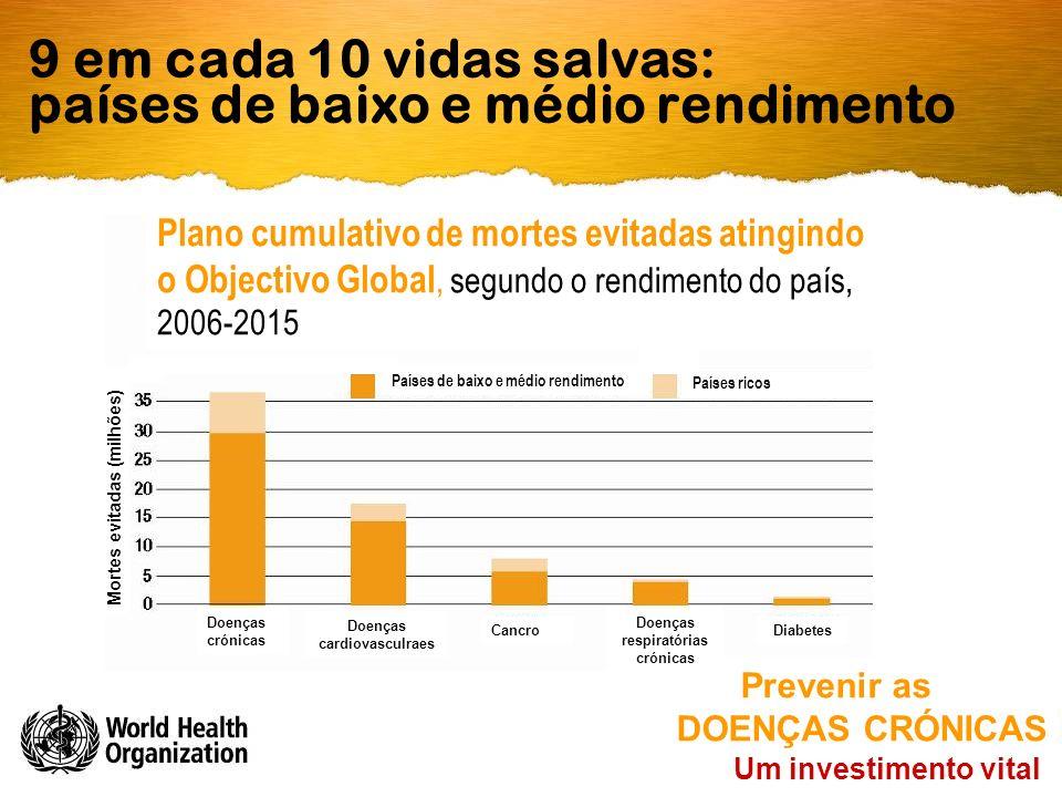 9 em cada 10 vidas salvas: países de baixo e médio rendimento Um investimento vital Prevenir as DOENÇAS CRÓNICAS Doenças crónicas Doenças cardiovascul