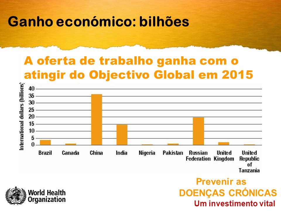 Ganho económico: bilhões Um investimento vital Prevenir as DOENÇAS CRÓNICAS A oferta de trabalho ganha com o atingir do Objectivo Global em 2015