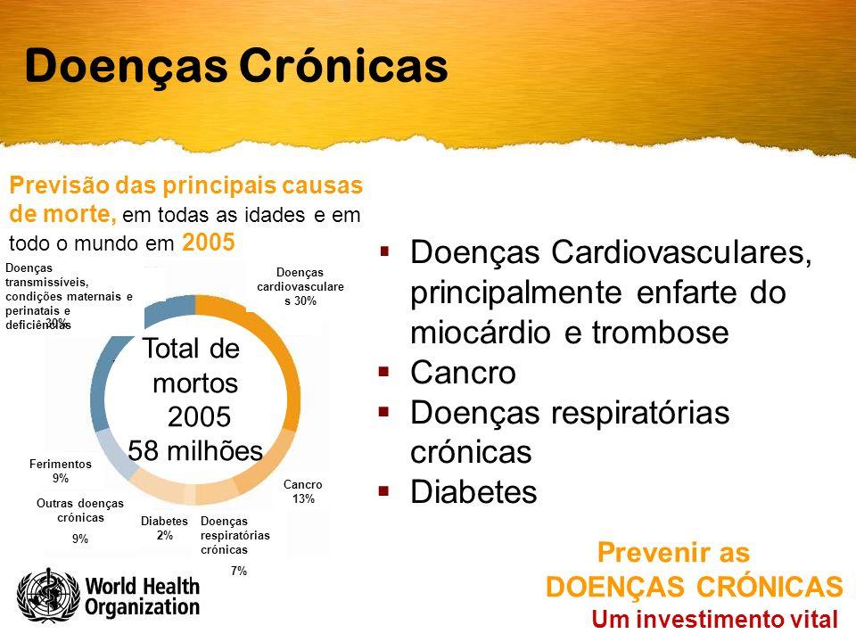  Doenças Cardiovasculares, principalmente enfarte do miocárdio e trombose  Cancro  Doenças respiratórias crónicas  Diabetes Doenças Crónicas Total de mortos 2005 58 milhões Um investimento vital Prevenir as DOENÇAS CRÓNICAS Previsão das principais causas de morte, em todas as idades e em todo o mundo em 2005 nutricionais Cancro 13% Doenças cardiovasculare s 30% Doenças respiratórias crónicas 7% Diabetes 2% Outras doenças crónicas 9% Ferimentos 9% Doenças transmissíveis, condições maternais e perinatais e deficiências 30%
