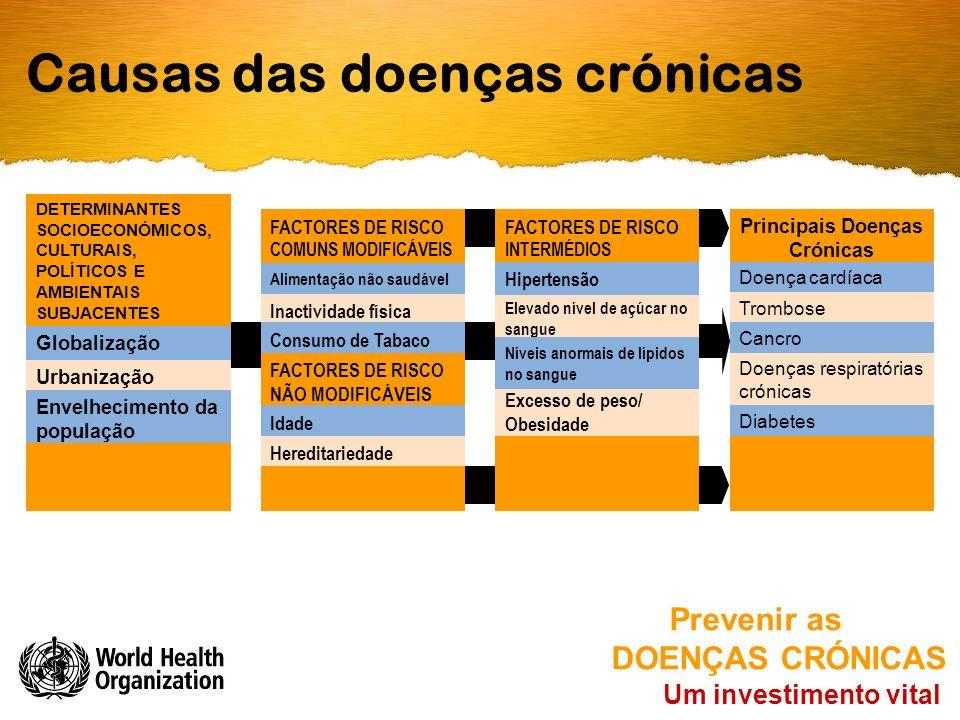 Causas das doenças crónicas Um investimento vital Prevenir as DOENÇAS CRÓNICAS DETERMINANTES SOCIOECONÓMICOS, CULTURAIS, POLÍTICOS E AMBIENTAIS SUBJACENTES Globalização Urbanização Envelhecimento da população FACTORES DE RISCO COMUNS MODIFICÁVEIS Alimentação não saudável Inactividade física Consumo de Tabaco FACTORES DE RISCO NÃO MODIFICÁVEIS Idade Hereditariedade FACTORES DE RISCO INTERMÉDIOS Excesso de peso/ Obesidade Elevado nível de açúcar no sangue Hipertensão Níveis anormais de lípidos no sangue Principais Doenças Crónicas Doença cardíaca Trombose Cancro Doenças respiratórias crónicas Diabetes