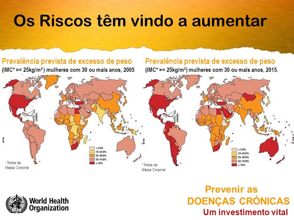 Os Riscos têm vindo a aumentar Um investimento vital Prevenir as DOENÇAS CRÓNICAS Prevalência prevista de excesso de peso (IMC* >= 25kg/m 2 ) mulheres com 30 ou mais anos, 2015.