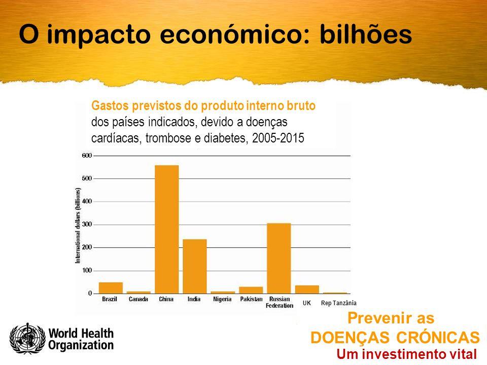 O impacto económico: bilhões Um investimento vital Prevenir as DOENÇAS CRÓNICAS Gastos previstos do produto interno bruto dos países indicados, devido a doenças cardíacas, trombose e diabetes, 2005-2015 Rep TanzâniaUK