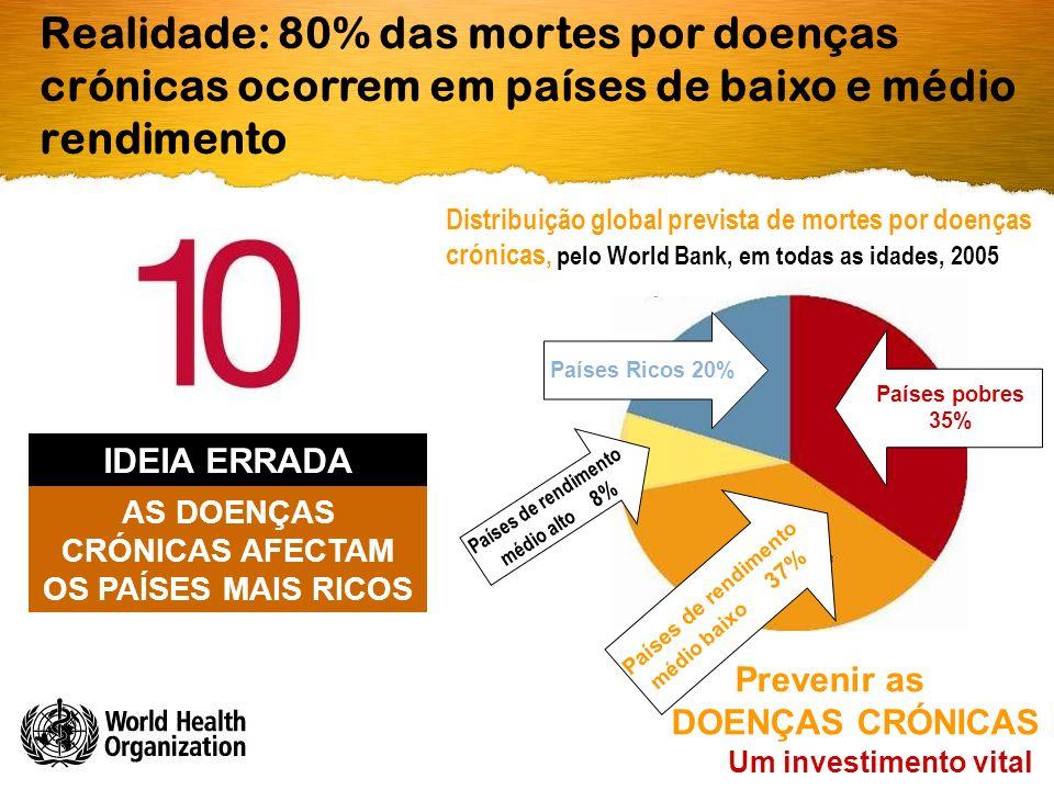 Realidade: 80% das mortes por doenças crónicas ocorrem em países de baixo e médio rendimento Um investimento vital Prevenir as DOENÇAS CRÓNICAS Países pobres 35% Países de rendimento médio baixo 37% Países Ricos 20% Distribuição global prevista de mortes por doenças crónicas, pelo World Bank, em todas as idades, 2005 Países de rendimento médio alto 8% AS DOENÇAS CRÓNICAS AFECTAM OS PAÍSES MAIS RICOS IDEIA ERRADA
