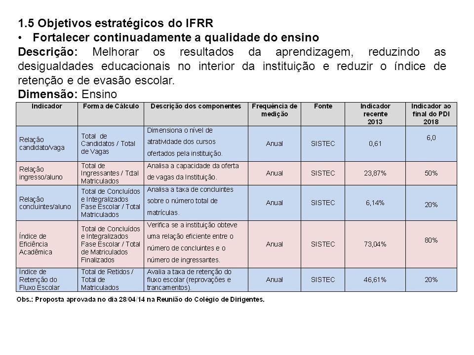 1.5 Objetivos estratégicos do IFRR Fortalecer continuadamente a qualidade do ensino Descrição: Melhorar os resultados da aprendizagem, reduzindo as desigualdades educacionais no interior da instituição e reduzir o índice de retenção e de evasão escolar.