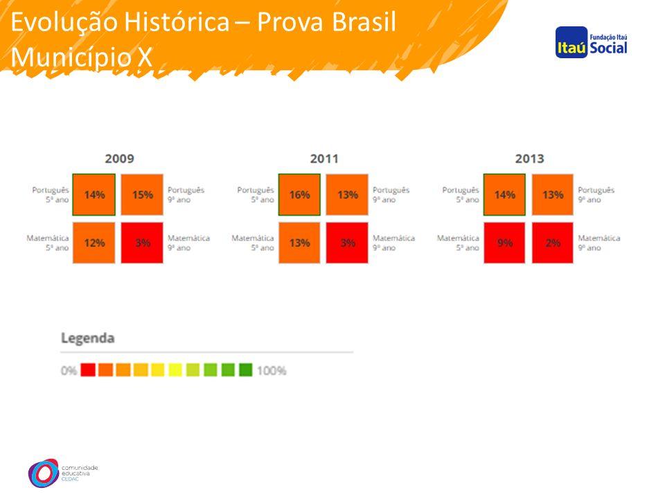 Evolução Histórica – Prova Brasil Município X