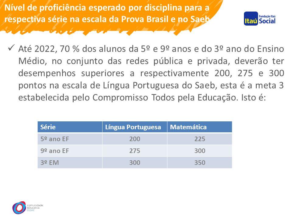 Nível de proficiência esperado por disciplina para a respectiva série na escala da Prova Brasil e no Saeb Até 2022, 70 % dos alunos da 5º e 9º anos e do 3º ano do Ensino Médio, no conjunto das redes pública e privada, deverão ter desempenhos superiores a respectivamente 200, 275 e 300 pontos na escala de Língua Portuguesa do Saeb, esta é a meta 3 estabelecida pelo Compromisso Todos pela Educação.