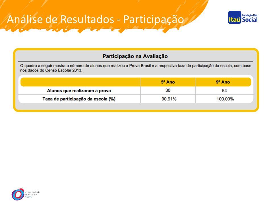 Análise de Resultados - Participação