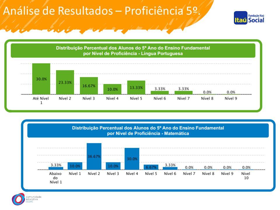 Análise de Resultados – Proficiência 5º.