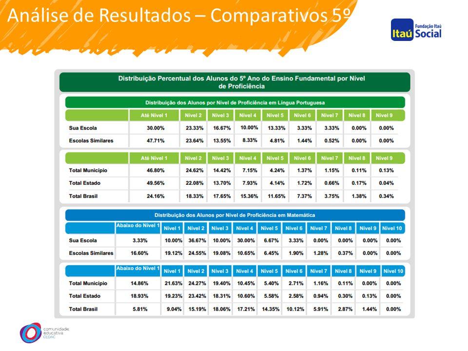 Análise de Resultados – Comparativos 5º