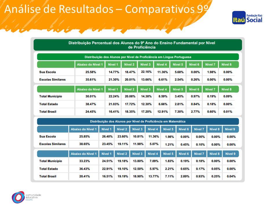 Análise de Resultados – Comparativos 9º