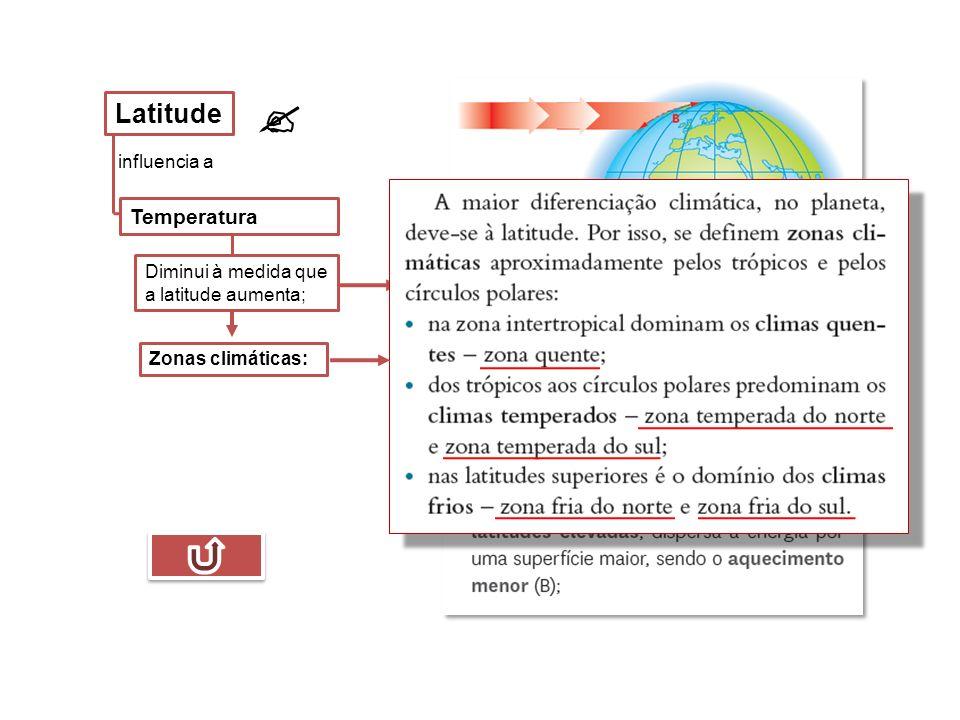 influencia a Temperatura  Latitude Zonas climáticas: Diminui à medida que a latitude aumenta;