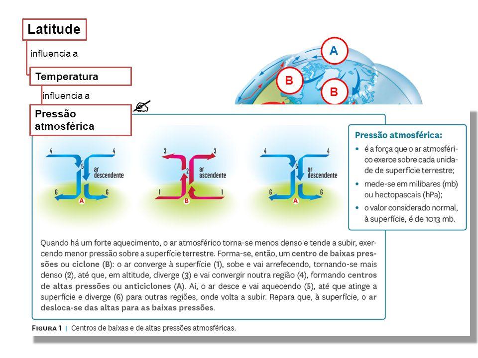 influencia a Centros de baixas pressões: na zona equatorial nas regiões subpolares.