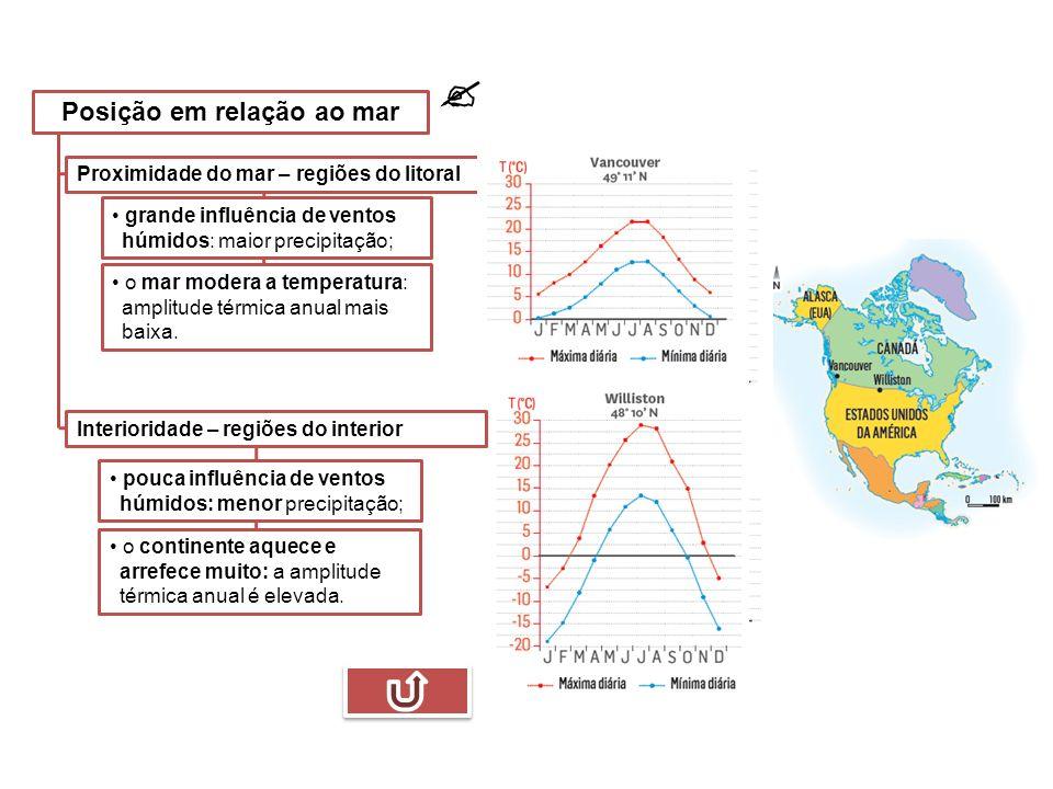  Proximidade do mar – regiões do litoral Interioridade – regiões do interior o mar modera a temperatura: amplitude térmica anual mais baixa.