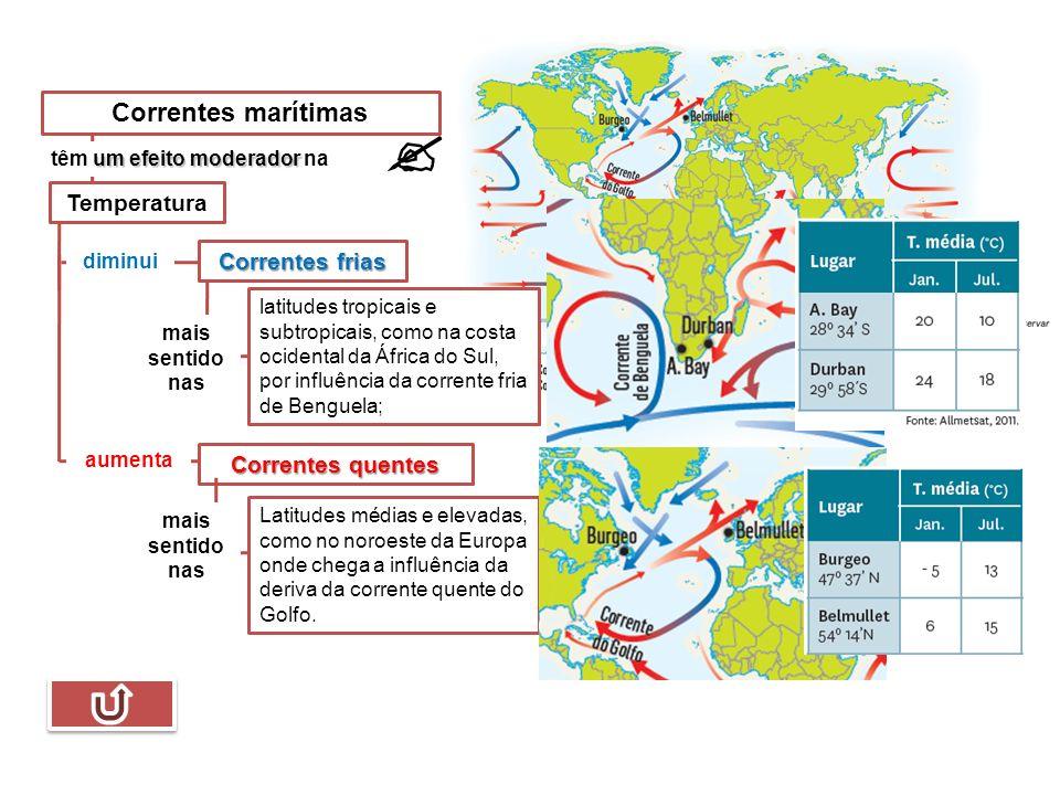 Correntes marítimas um efeito moderador têm um efeito moderador na Temperatura diminui aumenta Correntes frias Correntes quentes mais sentido nas Latitudes médias e elevadas, como no noroeste da Europa onde chega a influência da deriva da corrente quente do Golfo.