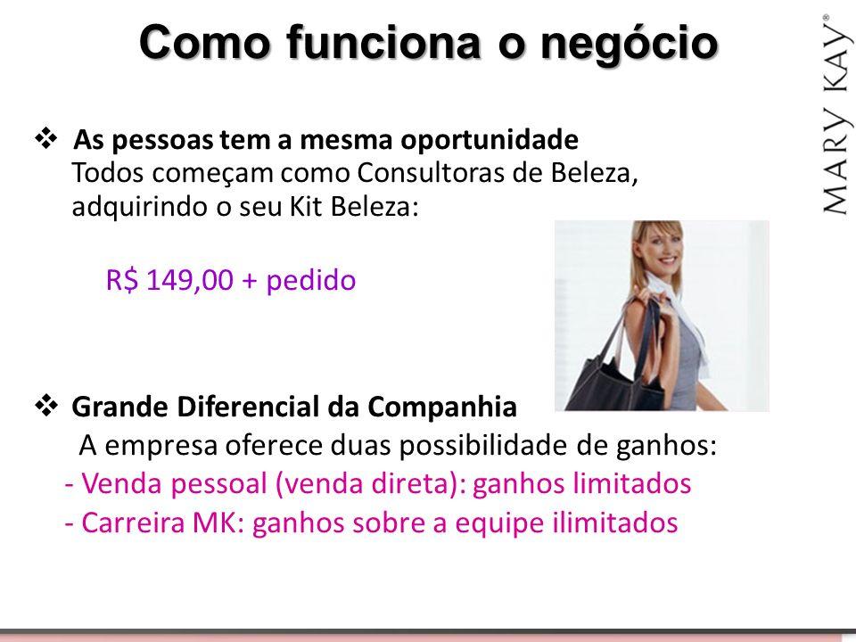 Como funciona o negócio  As pessoas tem a mesma oportunidade Todos começam como Consultoras de Beleza, adquirindo o seu Kit Beleza: R$ 149,00 + pedid