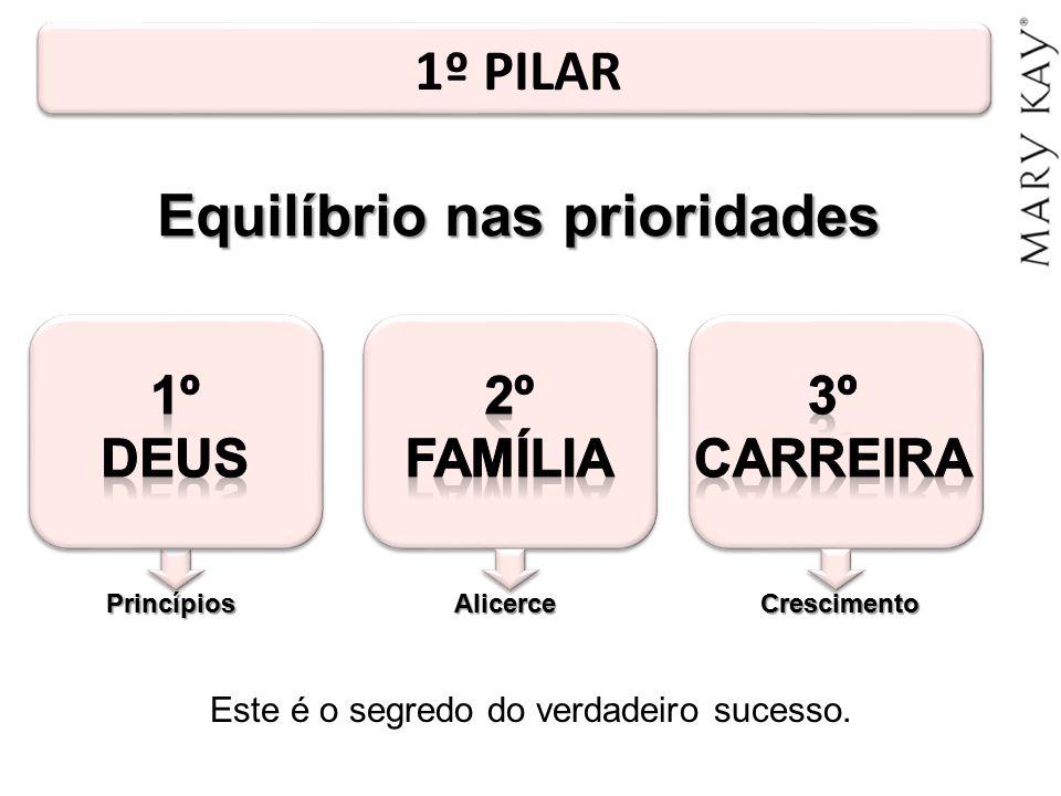 1º PILAR Este é o segredo do verdadeiro sucesso. PrincípiosAlicerceCrescimento Equilíbrio nas prioridades