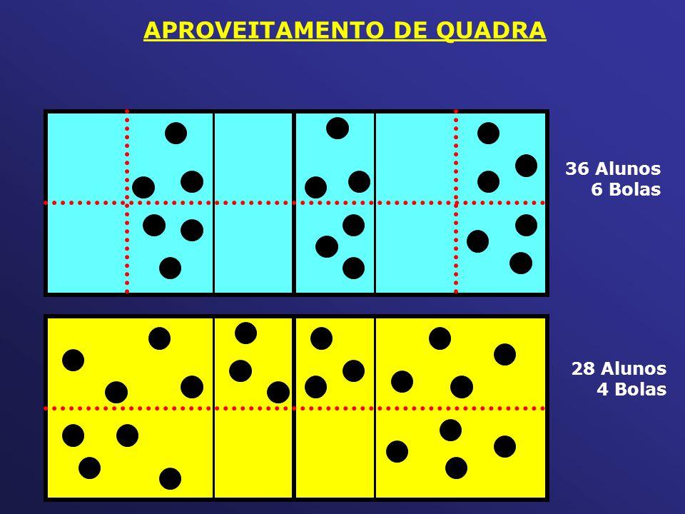 APROVEITAMENTO DE QUADRA 36 Alunos 6 Bolas 28 Alunos 4 Bolas