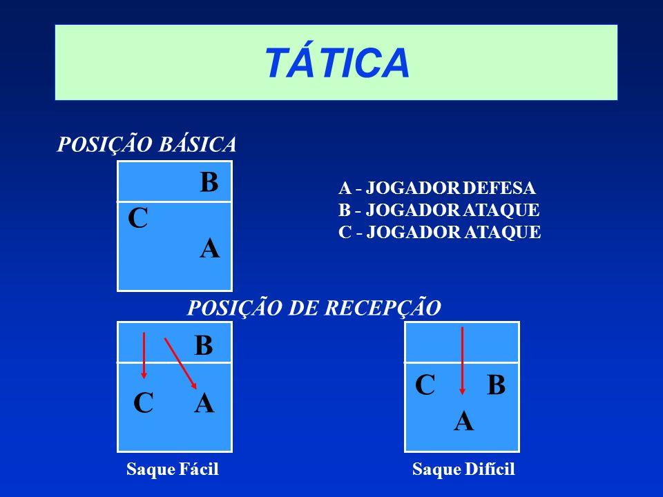TÁTICA Saque FácilSaque Difícil A - JOGADOR DEFESA B - JOGADOR ATAQUE C - JOGADOR ATAQUE POSIÇÃO BÁSICA POSIÇÃO DE RECEPÇÃO A B C A BB AC B A C