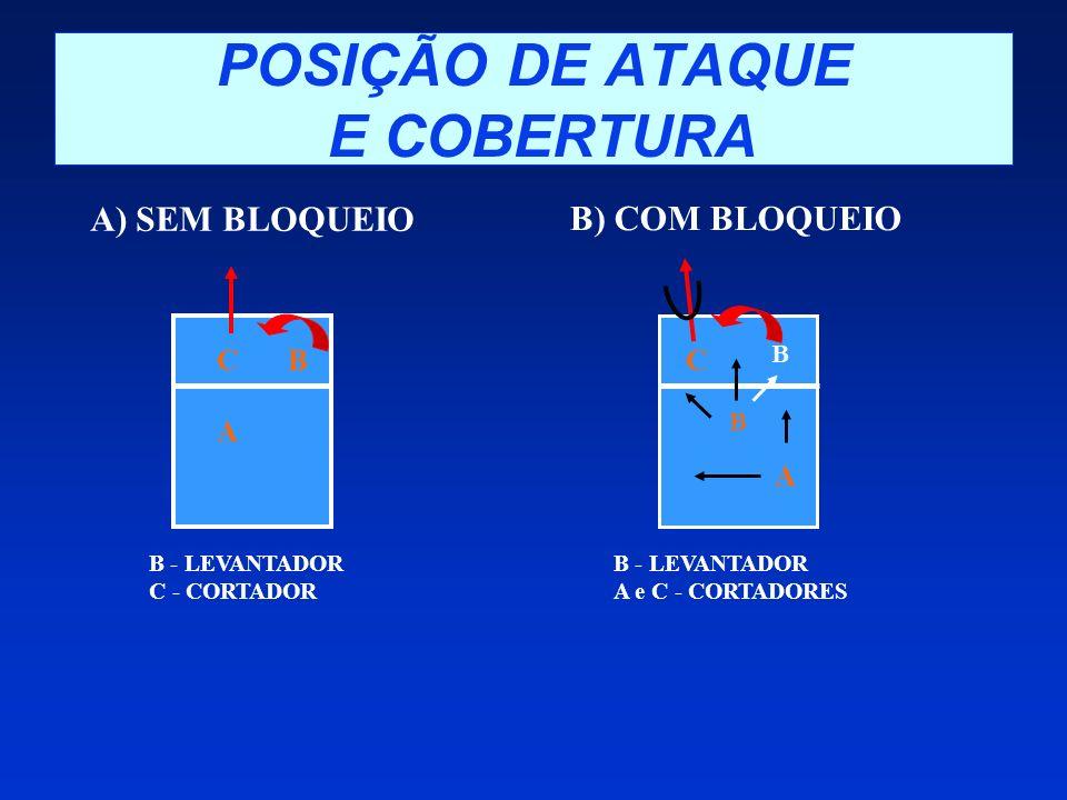 POSIÇÃO DE ATAQUE E COBERTURA A) SEM BLOQUEIO B) COM BLOQUEIO B - LEVANTADOR C - CORTADOR B - LEVANTADOR A e C - CORTADORES BC A B B A C