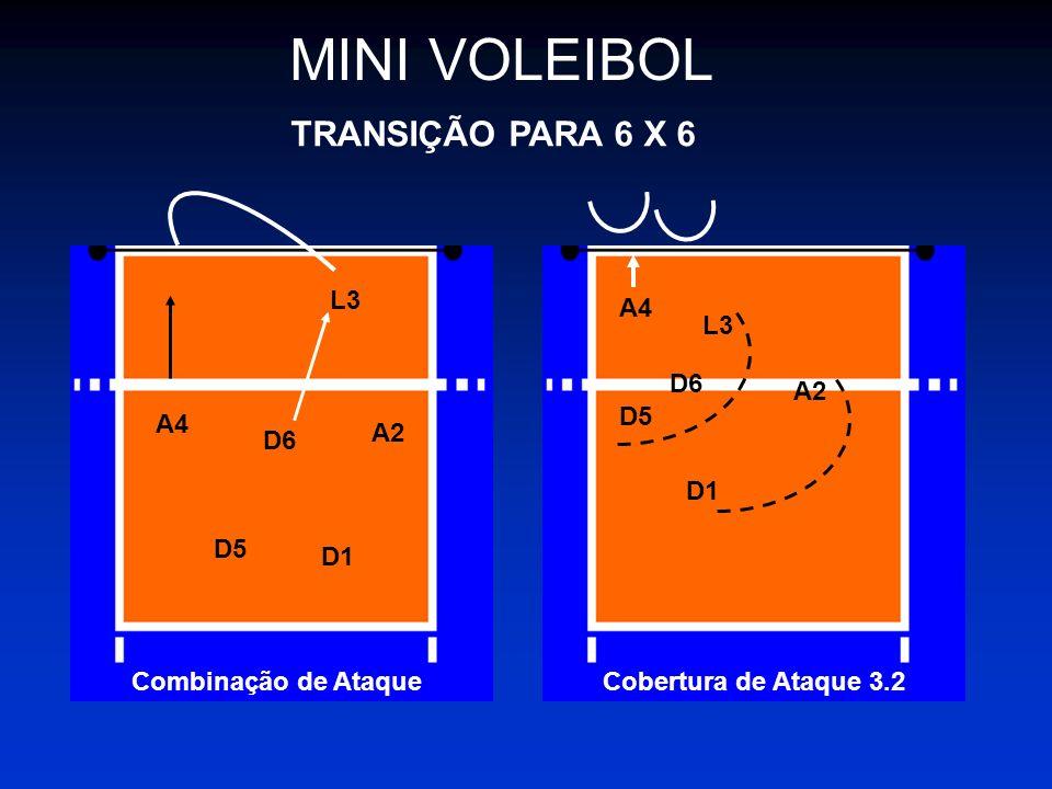 MINI VOLEIBOL TRANSIÇÃO PARA 6 X 6 L3 A2 D6 A4 D5 D1 Combinação de Ataque A4 L3 D6 D5 D1 A2 Cobertura de Ataque 3.2