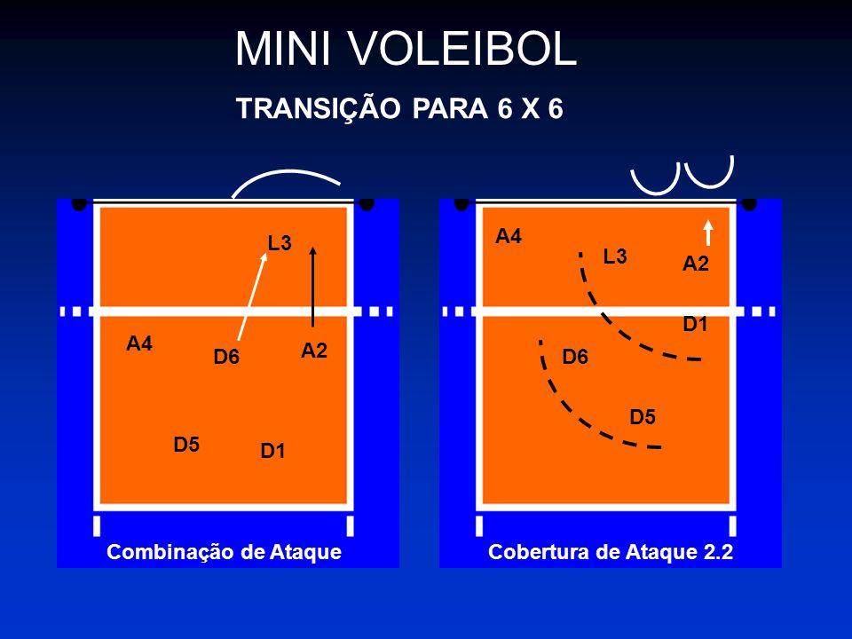 MINI VOLEIBOL TRANSIÇÃO PARA 6 X 6 L3 A2 D6 A4 D5 D1 Combinação de Ataque A4 L3 D6 D5 D1 A2 Cobertura de Ataque 2.2