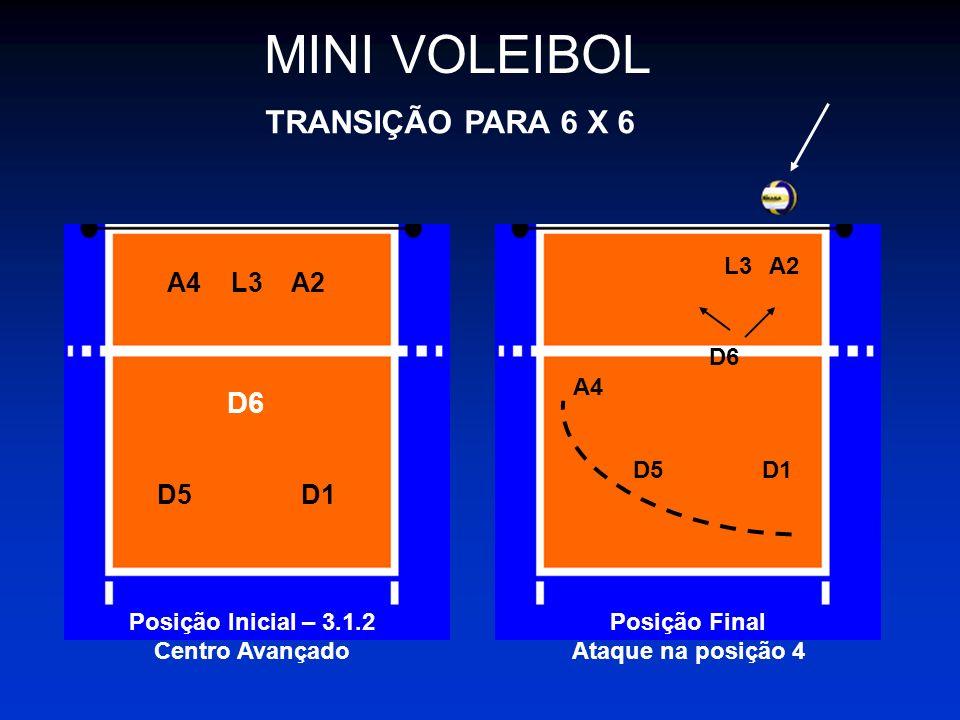 MINI VOLEIBOL TRANSIÇÃO PARA 6 X 6 Posição Inicial – 3.1.2 Centro Avançado A4 L3 D6 D5D1 A2 Posição Final Ataque na posição 4 A4 L3 A2 D6 D5 D1