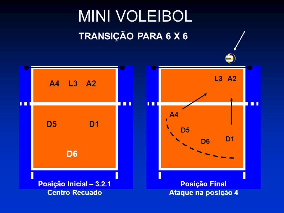 MINI VOLEIBOL TRANSIÇÃO PARA 6 X 6 Posição Inicial – 3.2.1 Centro Recuado A4 L3 D6 D5 D1 A2 Posição Final Ataque na posição 4 A4 L3 A2 D6 D5 D1