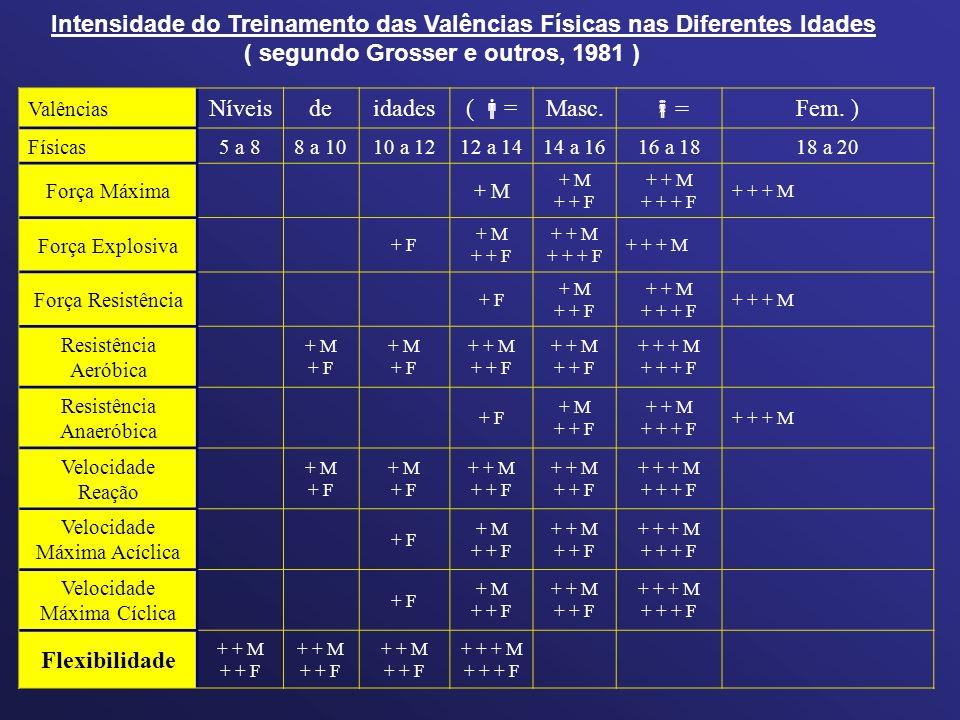 Intensidade do Treinamento das Valências Físicas nas Diferentes Idades ( segundo Grosser e outros, 1981 ) Valências Níveisdeidades(  =Masc.