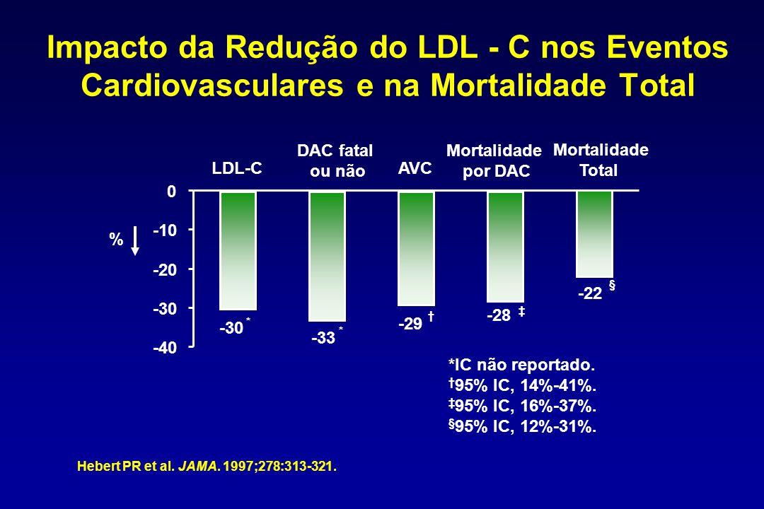 Impacto da Redução do LDL - C nos Eventos Cardiovasculares e na Mortalidade Total Hebert PR et al.