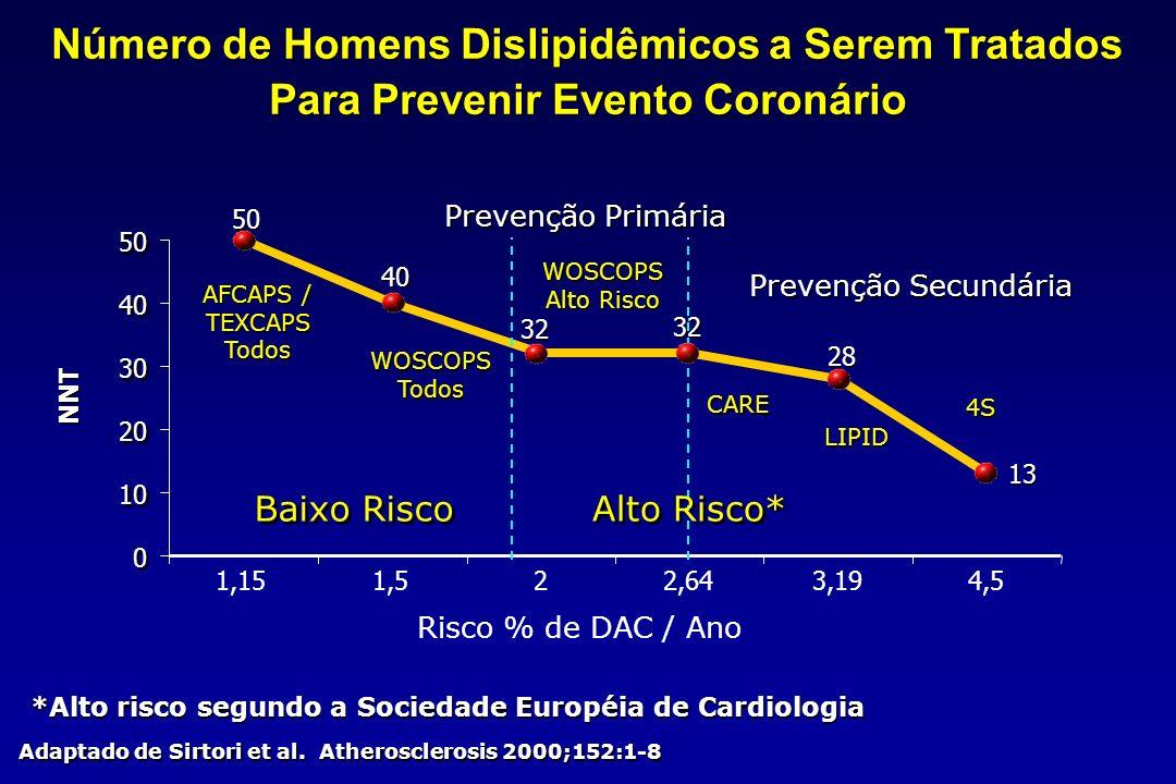 Número de Homens Dislipidêmicos a Serem Tratados Para Prevenir Evento Coronário 50 40 32 28 13 0 0 10 20 30 40 50 1,151,522,643,194,5 Risco % de DAC / Ano NNT Prevenção Secundária Prevenção Primária Alto Risco* Baixo Risco 4S WOSCOPS Alto Risco WOSCOPS Alto Risco WOSCOPS Todos WOSCOPS Todos Adaptado de Sirtori et al.