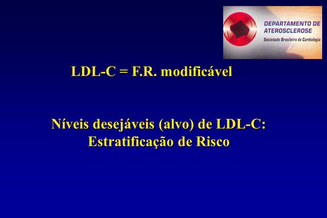 LDL-C = F.R. modificável Níveis desejáveis (alvo) de LDL-C: Estratificação de Risco
