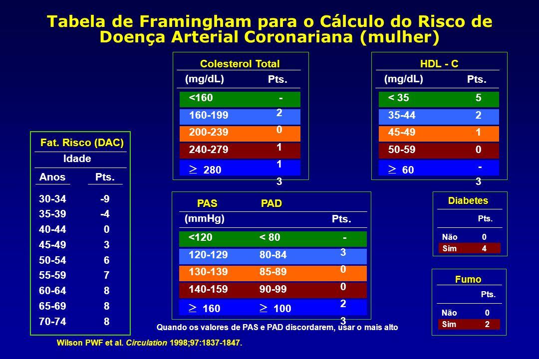 Tabela de Framingham para o Cálculo do Risco de Doença Arterial Coronariana (mulher) Wilson PWF et al.