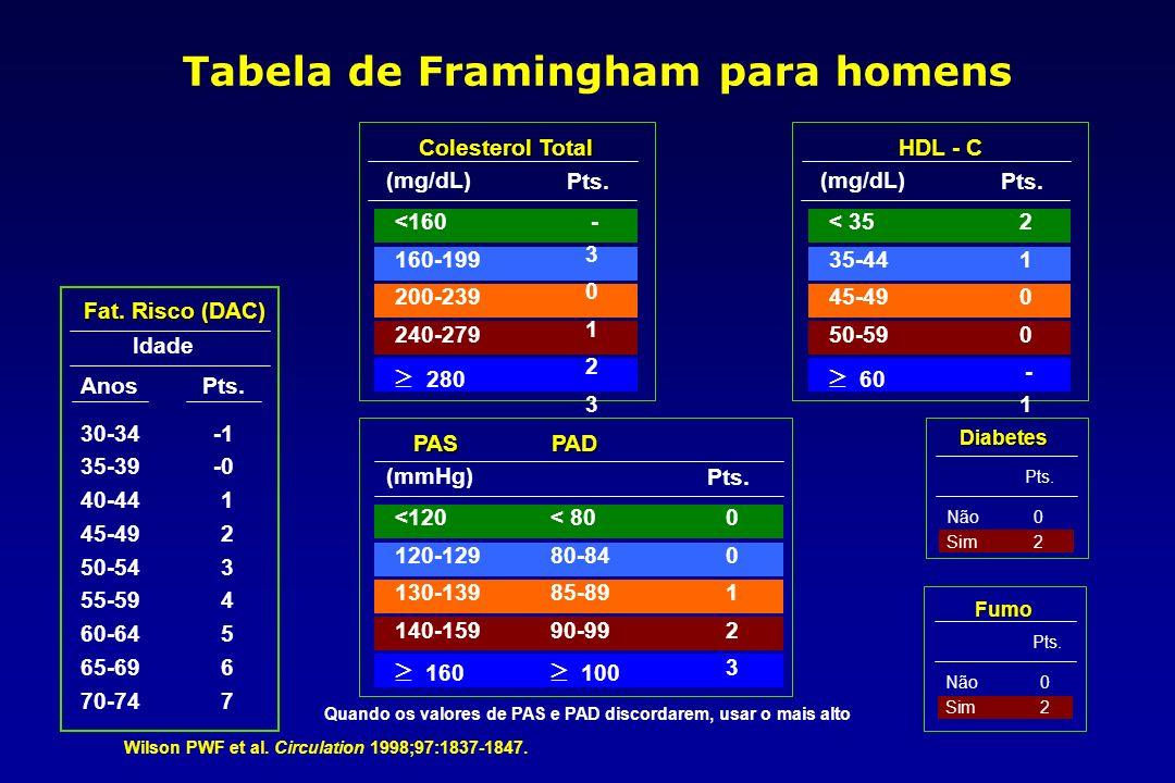 Tabela de Framingham para homens Diabetes Pts. Não0 Sim2 Fat.