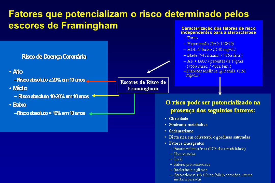 Fatores que potencializam o risco determinado pelos escores de Framingham Escores de Risco de Framingham
