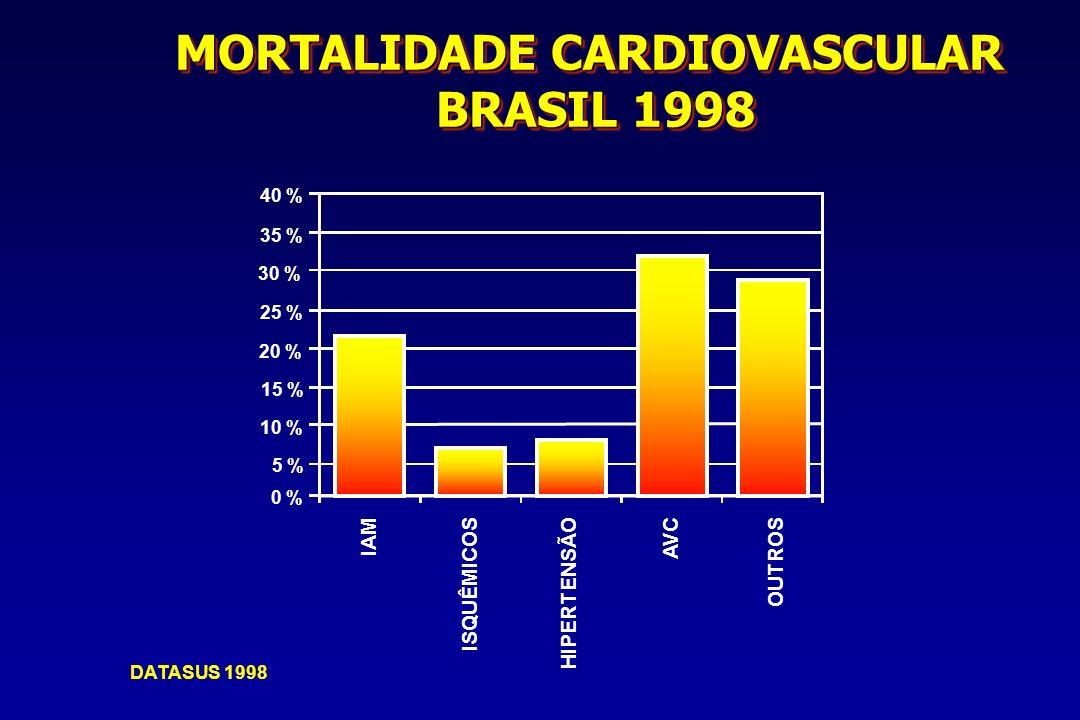 MORTALIDADE CARDIOVASCULAR BRASIL 1998 0 % 5 % 10 % 15 % 20 % 25 % 30 % 35 % 40 % DATASUS 1998 OUTROSIAMISQUÊMICOSHIPERTENSÃOAVC