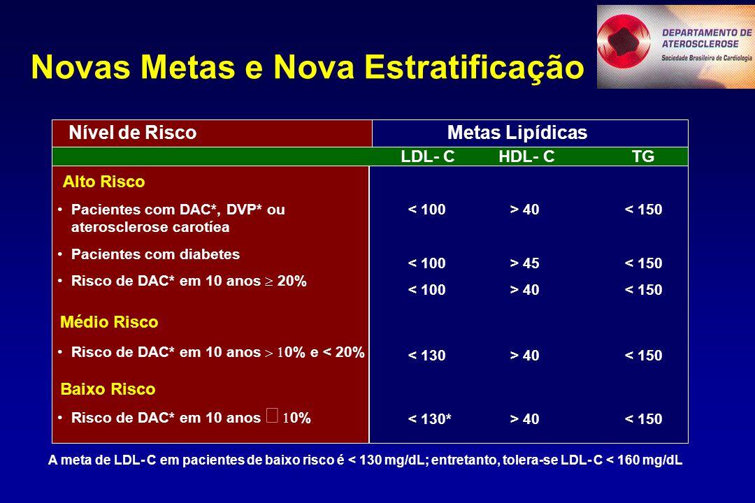 Novas Metas e Nova Estratificação Nível de RiscoMetas Lipídicas LDL- C HDL- C TG Alto Risco Pacientes com DAC*, DVP* ou aterosclerose carotíea Pacientes com diabetes Risco de DAC* em 10 anos  20% Médio Risco Risco de DAC* em 10 anos  0% e < 20% Baixo Risco Risco de DAC* em 10 anos   0% 40 < 150 45 < 150 40 < 150 A meta de LDL- C em pacientes de baixo risco é < 130 mg/dL; entretanto, tolera-se LDL- C < 160 mg/dL