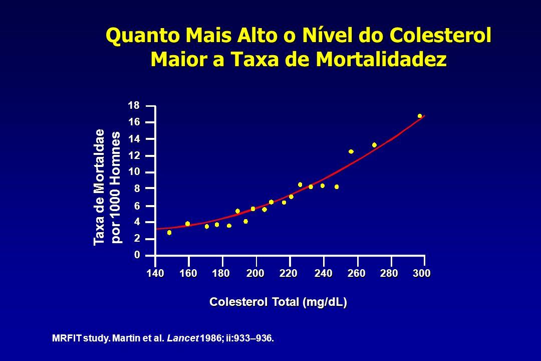 A maior Parte dos Infartos não Ocorre com Níveis Elevados de Colesterol Adaptado de Castelli W.