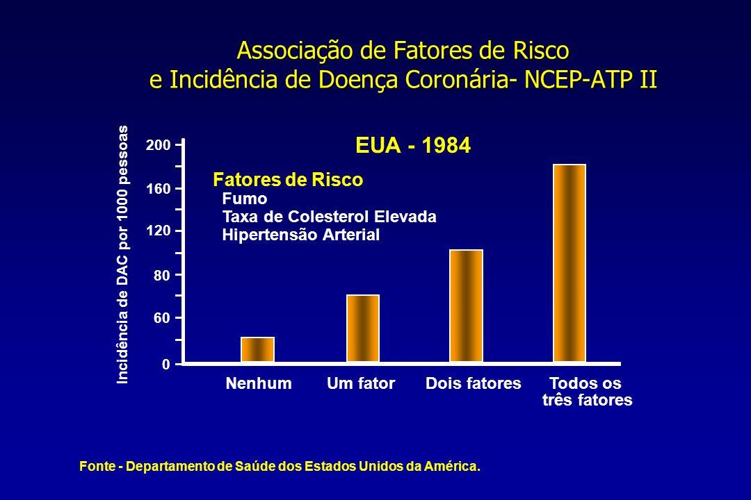 Associação de Fatores de Risco e Incidência de Doença Coronária- NCEP-ATP II 200 Incidência de DAC por 1000 pessoas 160 120 80 60 0 EUA - 1984 Fatores de Risco Fumo Taxa de Colesterol Elevada Hipertensão Arterial NenhumUm fatorDois fatoresTodos os três fatores Fonte - Departamento de Saúde dos Estados Unidos da América.