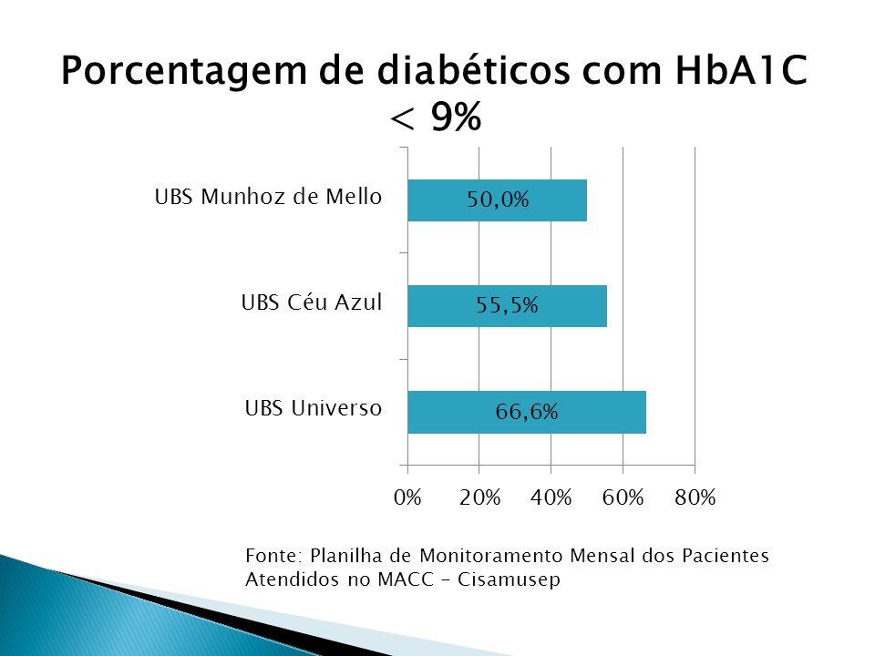 Fonte: Planilha de Monitoramento Mensal dos Pacientes Atendidos no MACC - Cisamusep Porcentagem de diabéticos com HbA1C < 9%