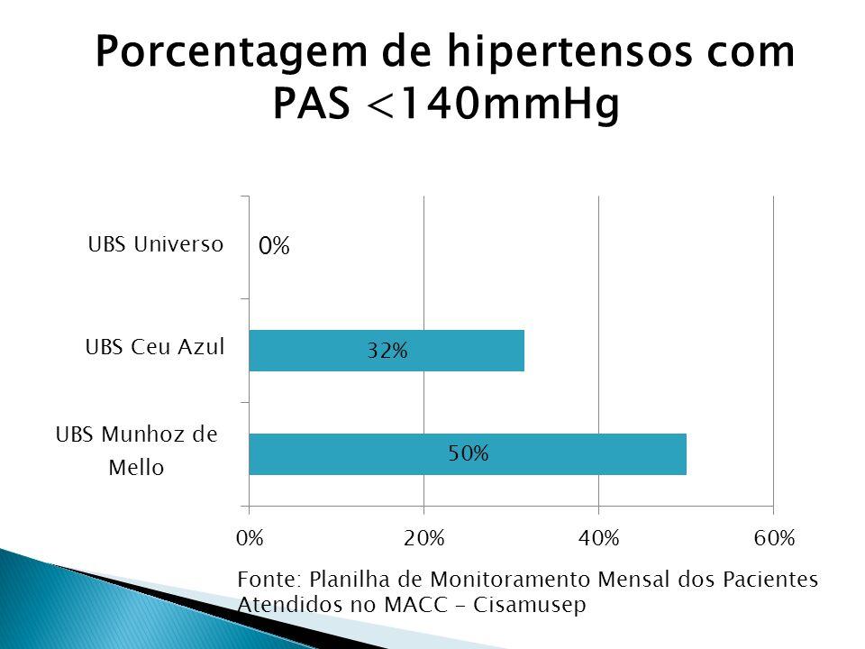 Fonte: Planilha de Monitoramento Mensal dos Pacientes Atendidos no MACC - Cisamusep Porcentagem de hipertensos com PAS <140mmHg