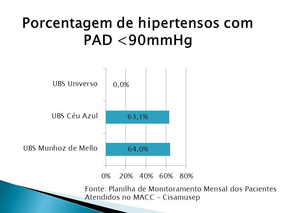 Fonte: Planilha de Monitoramento Mensal dos Pacientes Atendidos no MACC - Cisamusep Porcentagem de hipertensos com PAD <90mmHg