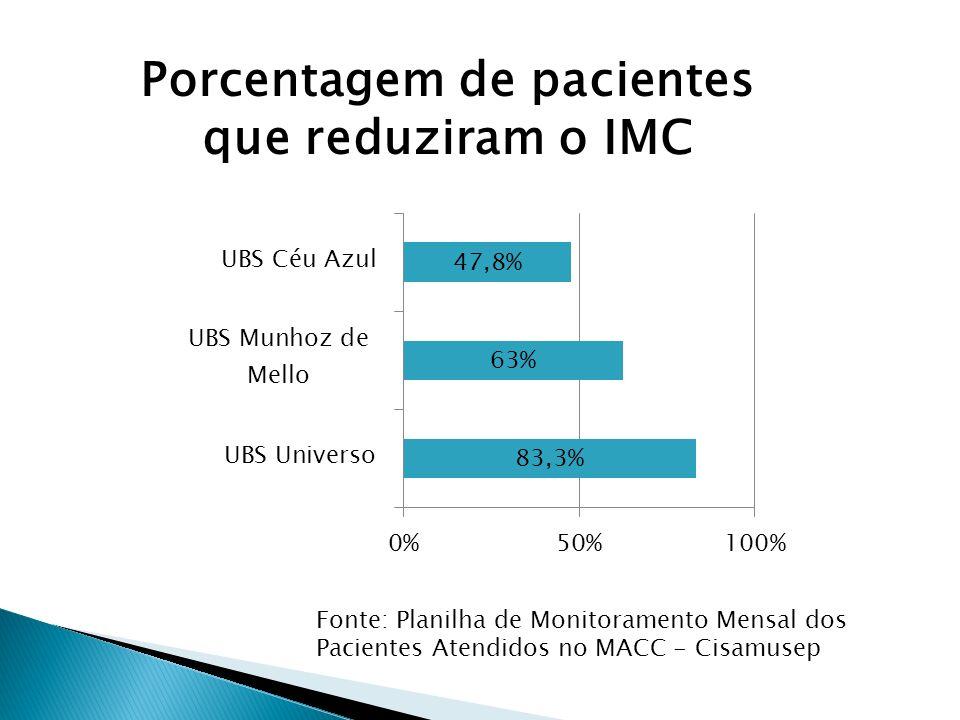Fonte: Planilha de Monitoramento Mensal dos Pacientes Atendidos no MACC - Cisamusep Porcentagem de pacientes que reduziram o IMC