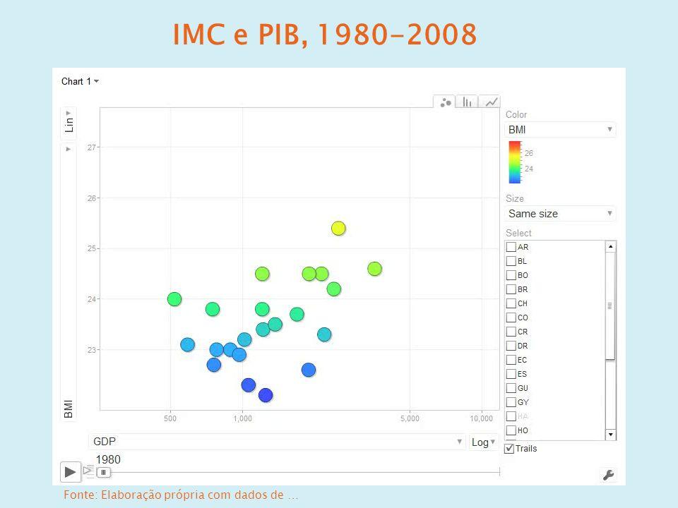 IMC e PIB, 1980-2008 Fonte: Elaboração própria com dados de …