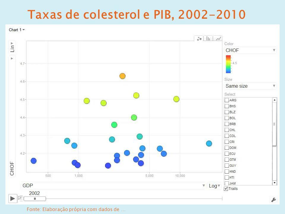 Taxas de colesterol e PIB, 2002-2010 Fonte: Elaboração própria com dados de …