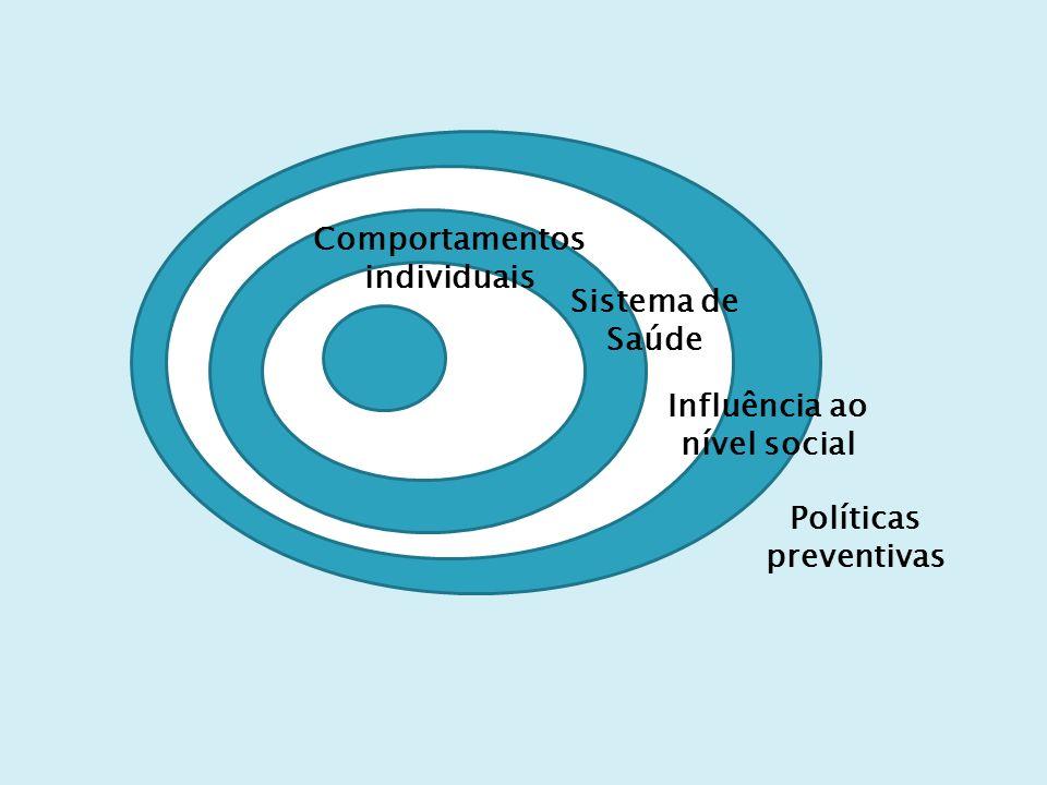 Comportamentos individuais Sistema de Saúde Influência ao nível social Políticas preventivas