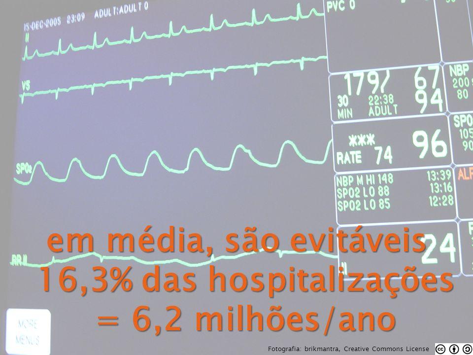 em média, são evitáveis 16,3% das hospitalizações = 6,2 milhões/ano Fotografia: brikmantra, Creative Commons License